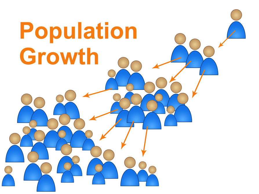 attempts to control population growth are Population growth ▫ at the same time economic growth increased, leading authorities to argue that a larger population was needed to sustain growth law made population population policy policy anan integral part part ofof development development policy ▫ the new law aimed to reduce population growth to promote.