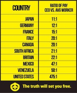 Compensation Inequality by Country